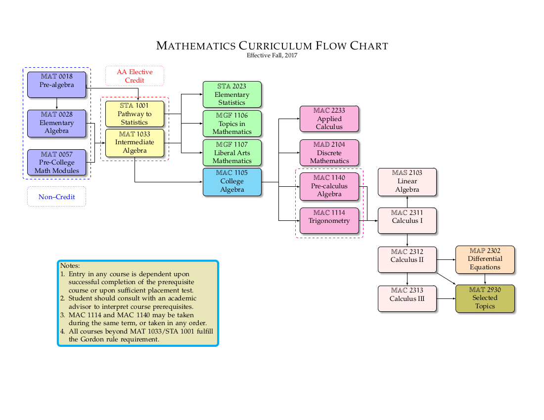 Department Flow Chart